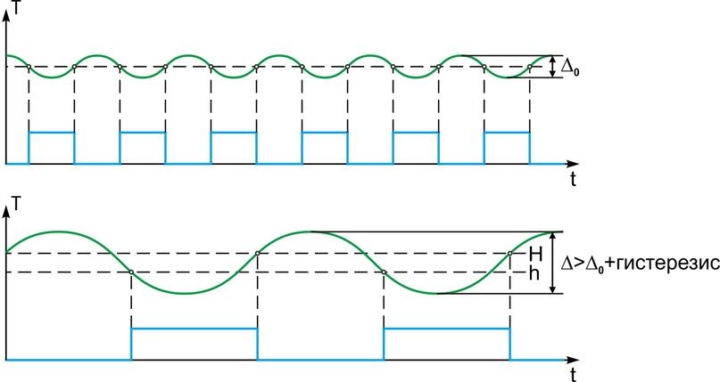 Рисунок 4. Пример увеличения периода переключения компаратора гистерезисом