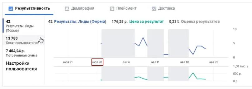 42 лида за 10 дней по 176 рублей для компании по международным перевозкам и сертификации., изображение №9