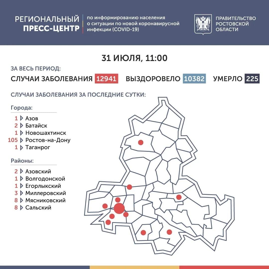 Как сообщили в пресс-службе губернатора Ростовской области,На Дону число инфицированных COVID-19 выросло на 133, всего 12941 заболевших, 10382 выздоровевших