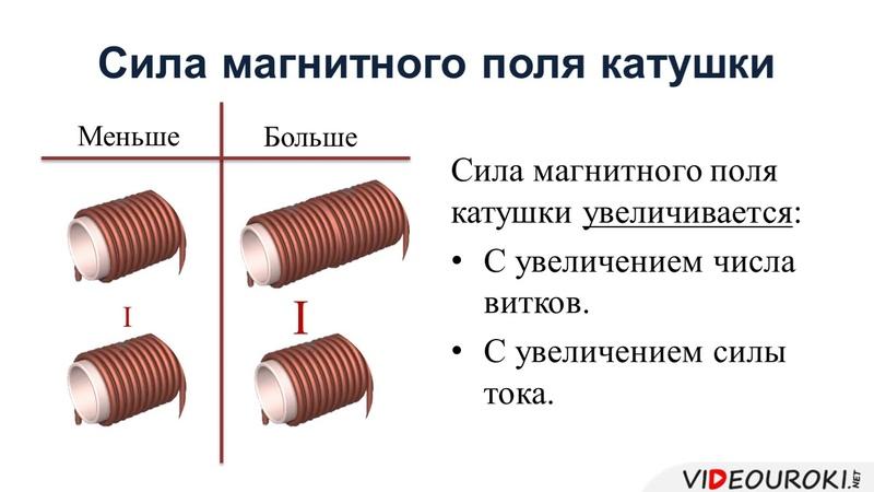 58 Магнитное поле катушки с током Электромагниты