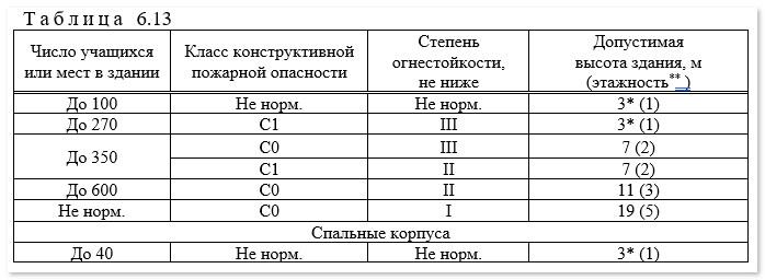 Часть таблицы