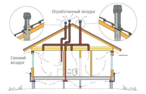 Вентиляция в каркасном доме Виды устройства вентиляции: * Естественная - Она представляет собой вентканалы, сквозь которые проходит свежий воздух и выводятся отработанные воздушные массы. В