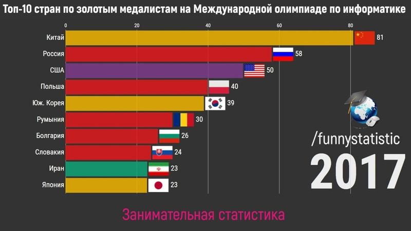 Топ 10 стран по золотым медалям на Международной олимпиаде по информатике 1989 2019
